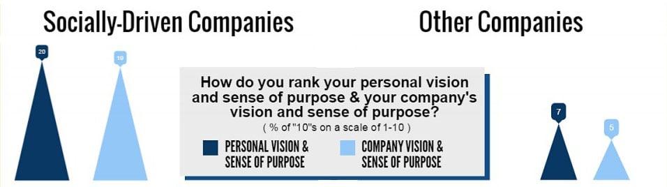 BPS-SociallyDriven-Purpose