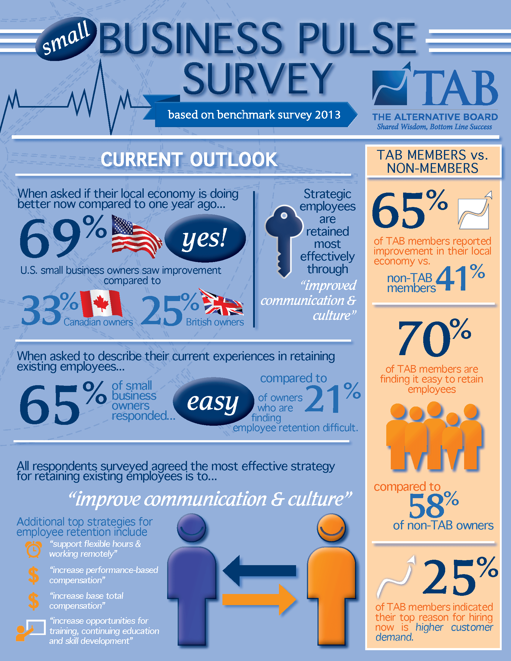 Business_Pulse_Survey-Employee_Hiring_and_Retention_Page_1