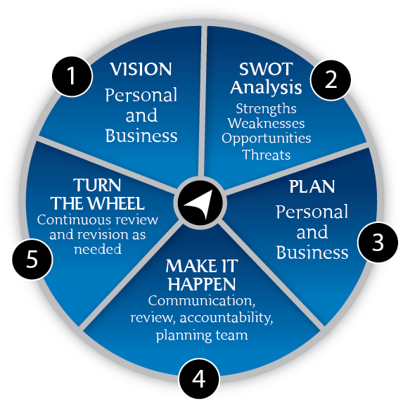 TAB's Business Blueprint and Business Assessment