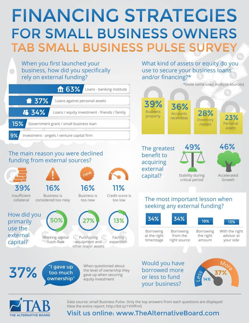 Small-Business-Pulse-Financing-Strategies-Infographic-Full-Size-e1478198681224