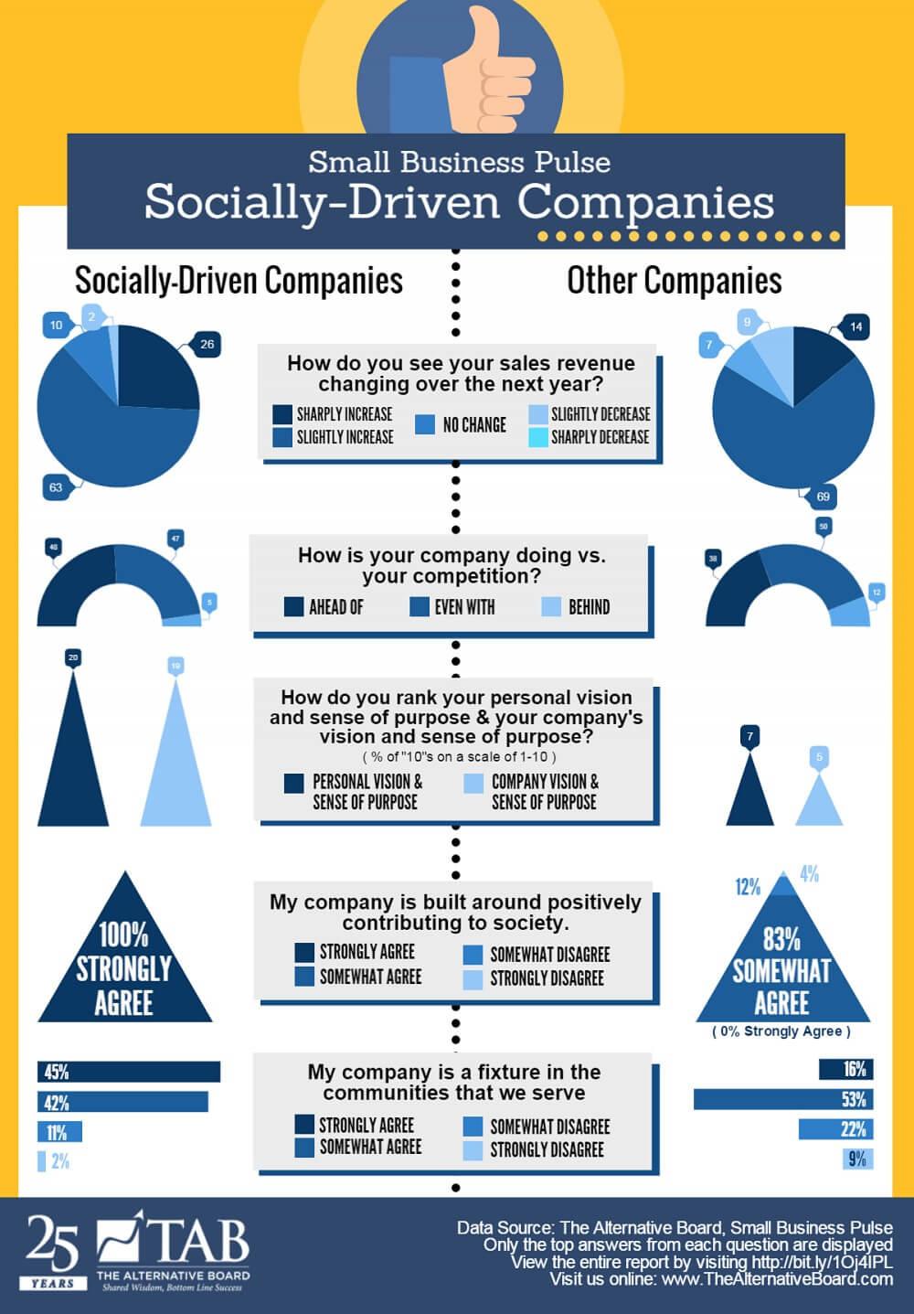 TAB-BPS-Socially-Driven-Companies-Full-Size-e1478195980538