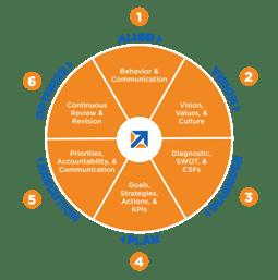 Strategic Planning Steering Wheel