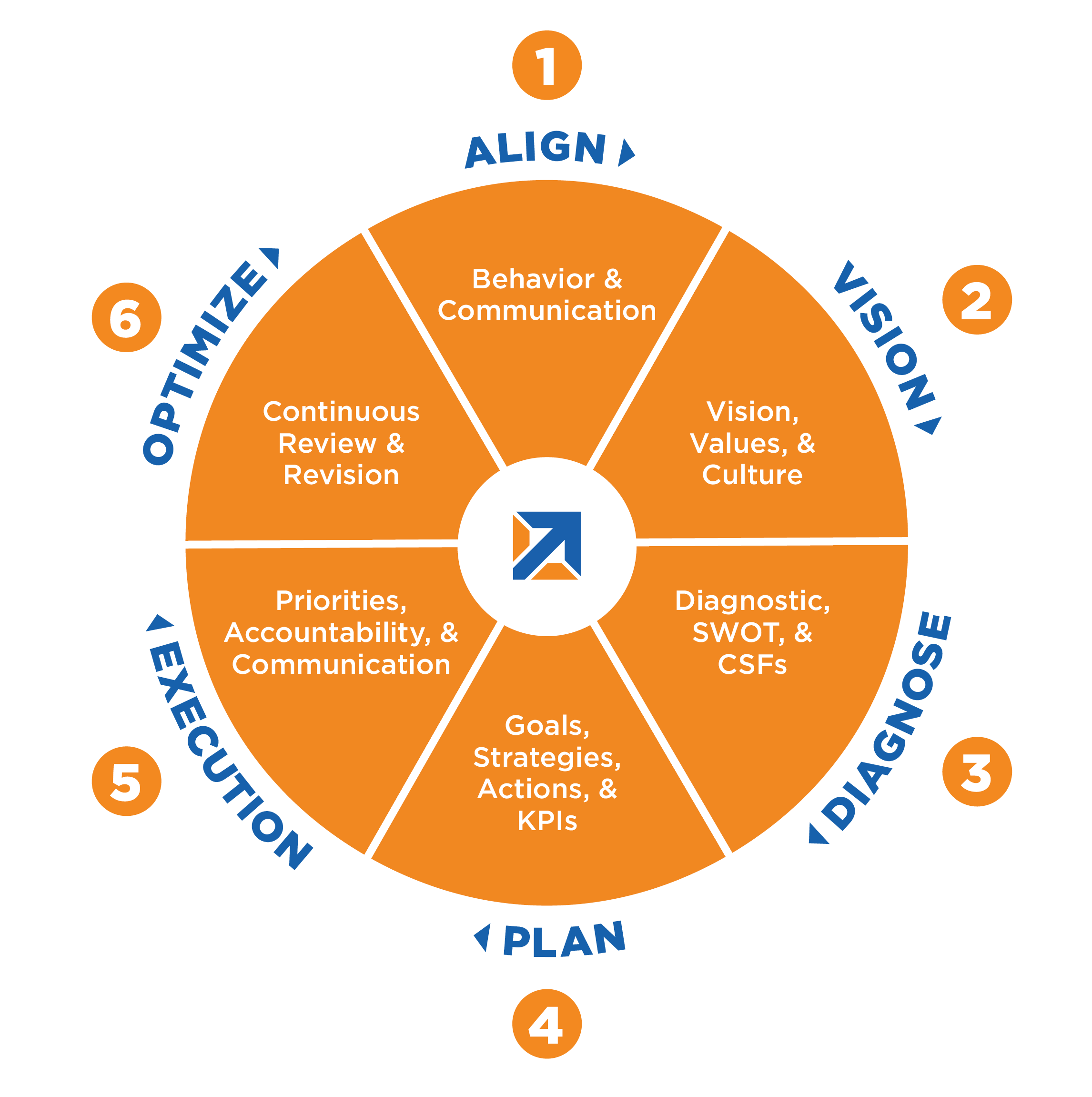 strategic-planning-steering-wheel