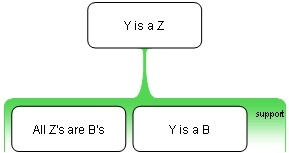 Undistributed_middle_argument_map